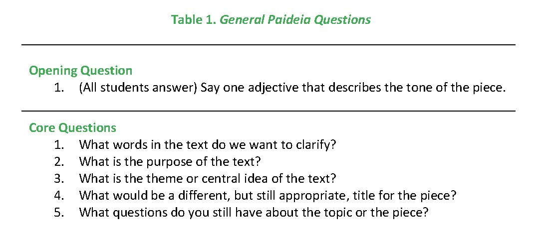 General questions to ask to begin a Paideia Seminar